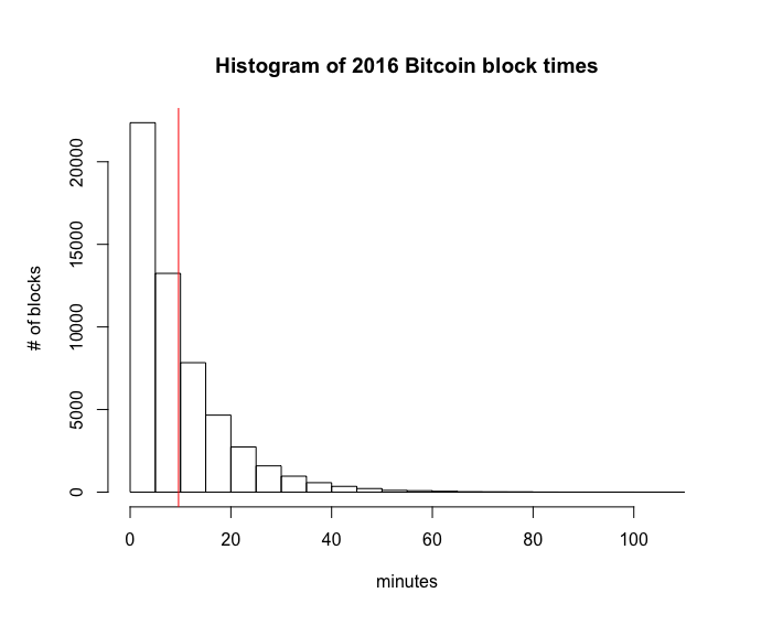Histogram of 2016 block times