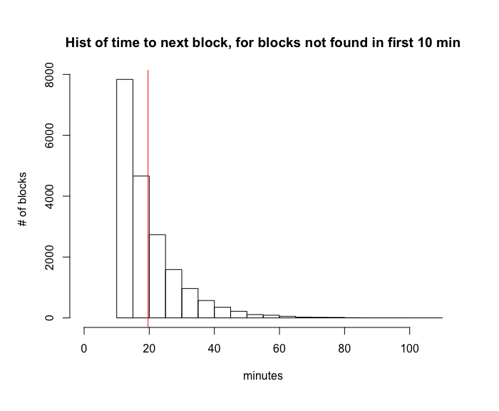 Histogram of time to next block, for blocks not found in first 10 minutes